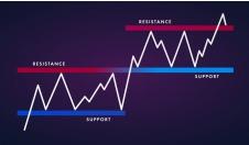 توضیح مفاهیم حمایت و مقاومت در نمودار قیمت